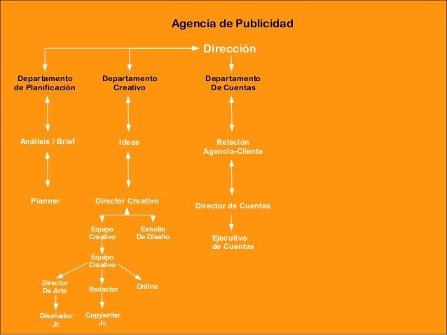 Agencia de Publicidad                                                     Dirección Departamento           Departamento   ...