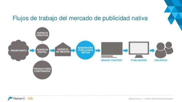 Flujos de trabajo del mercado de publicidad nativa Native Advertising Standard@isanchezz /