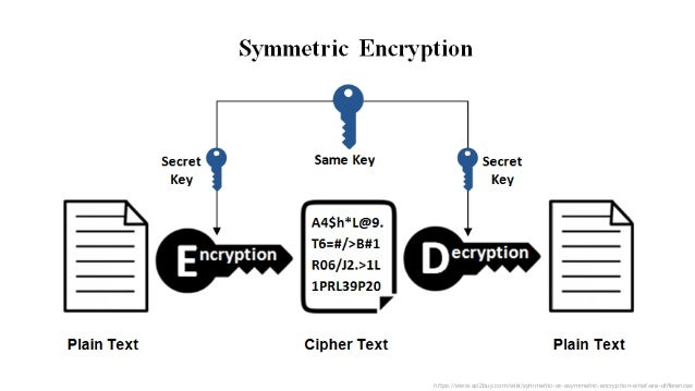 Practical Cryptography Slide 3