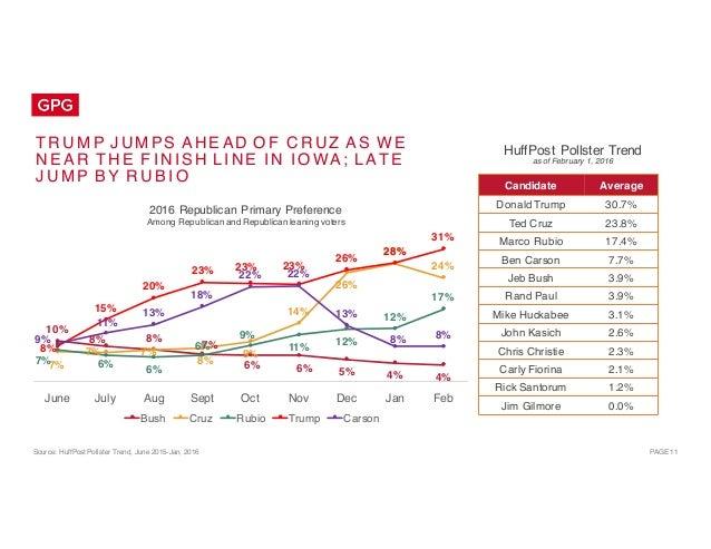 Public Opinion Landscape: Election 2016 - Iowa Caucuses Slide 11