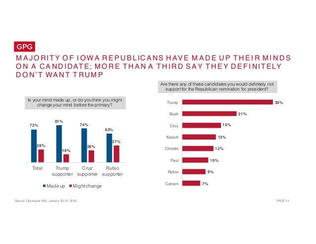 Public Opinion Landscape: Election 2016 - Iowa Caucuses Slide 14