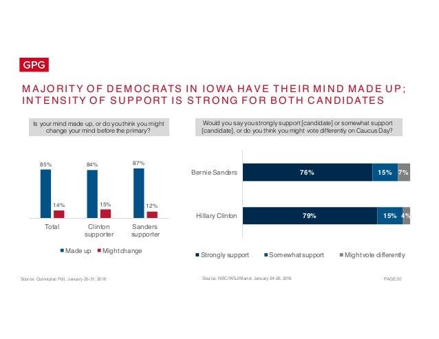 Public Opinion Landscape: Election 2016 - Iowa Caucuses Slide 20
