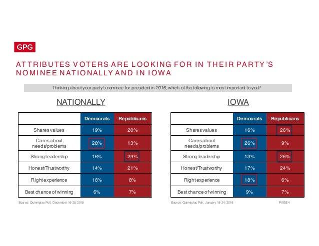 Public Opinion Landscape: Election 2016 - Iowa Caucuses Slide 4