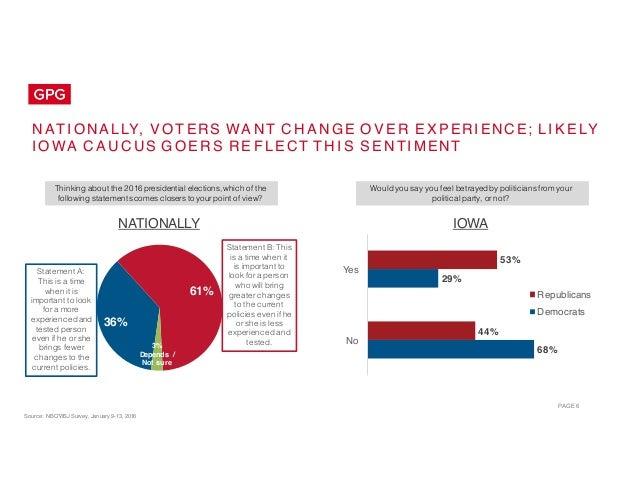 Public Opinion Landscape: Election 2016 - Iowa Caucuses Slide 6