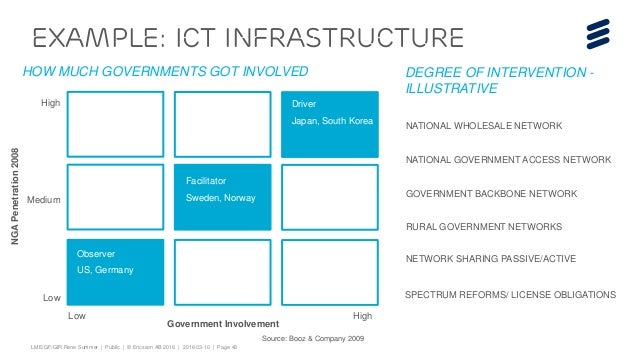 ict for national development It is now a fact as evidenced by developments from other countries that ict as a  sector can contribute immensely to the national development.