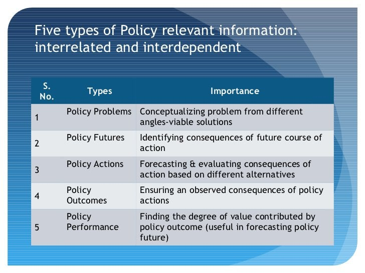 Five types of Policy relevant information:interrelated and interdependent     S.               Types                      ...