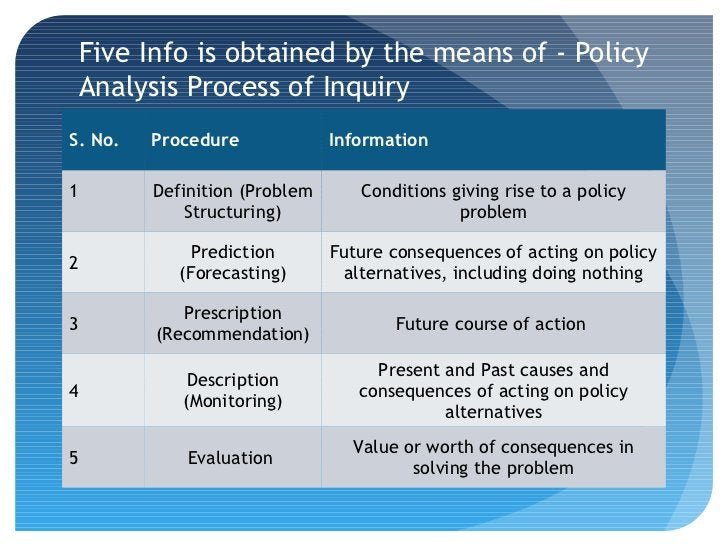 Five Info is obtained by the means of - Policy Analysis Process of InquiryS. No.   Procedure             Information1     ...