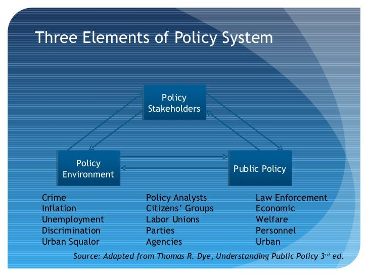 Three Elements of Policy System                             Policy                          Stakeholders       Policy     ...