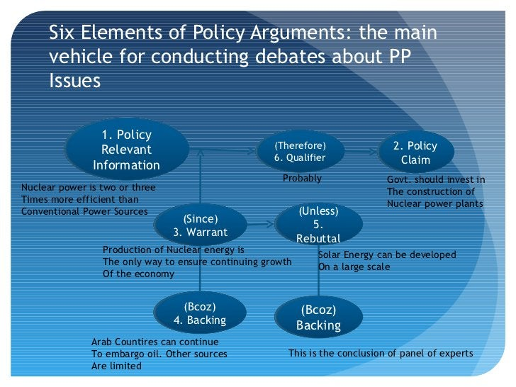 Six Elements of Policy Arguments: the main      vehicle for conducting debates about PP      Issues                 1. Pol...