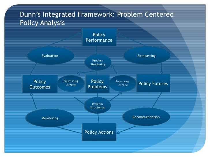 Dunn's Integrated Framework: Problem CenteredPolicy Analysis                                    Policy                    ...