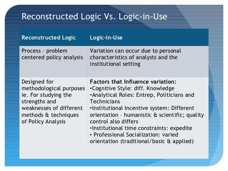 Reconstructed Logic Vs. Logic-in-UseReconstructed Logic        Logic-in-UseProcess – problem          Variation can occur ...