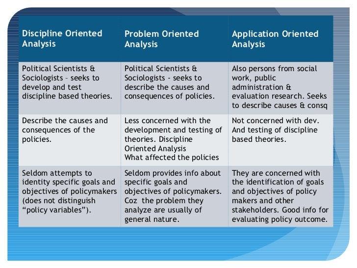 Discipline Oriented           Problem Oriented              Application OrientedAnalysis                      Analysis    ...