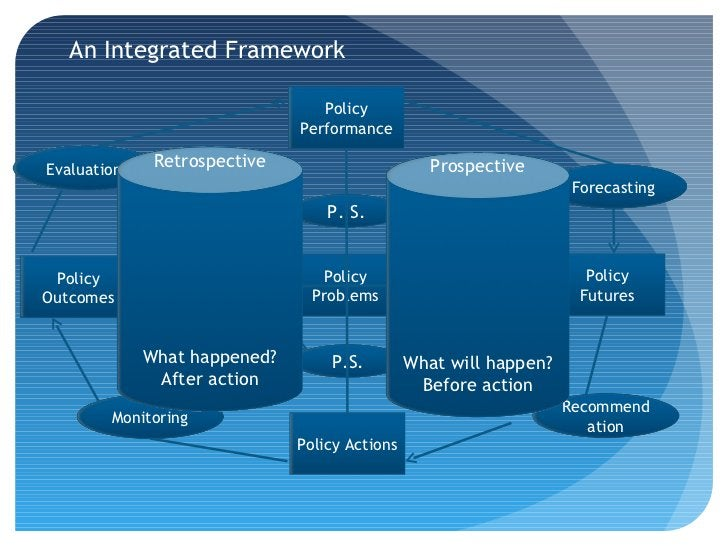 An Integrated Framework                                 Policy                              PerformanceEvaluation    Retro...