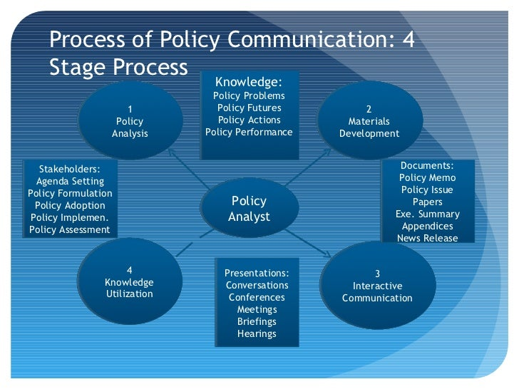 policy process 2