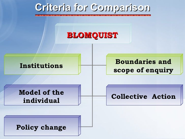 Criteria for Comparison BLOMQUIST Model of the individual Collective  Action Policy change Institutions Boundaries and sco...