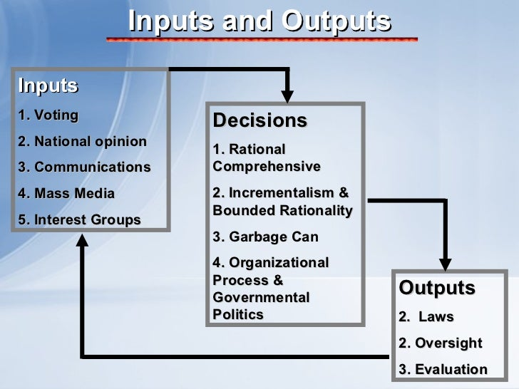 Inputs and Outputs Inputs 1. Voting 2.   National opinion 3. Communications 4. Mass Media 5. Interest Groups Decisions 1. ...