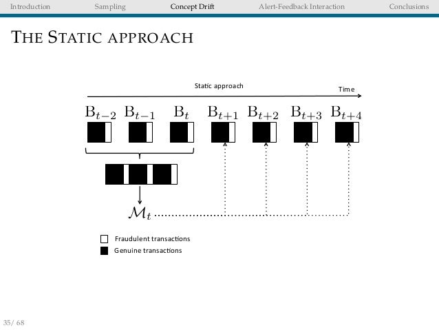 adaptive machine learning
