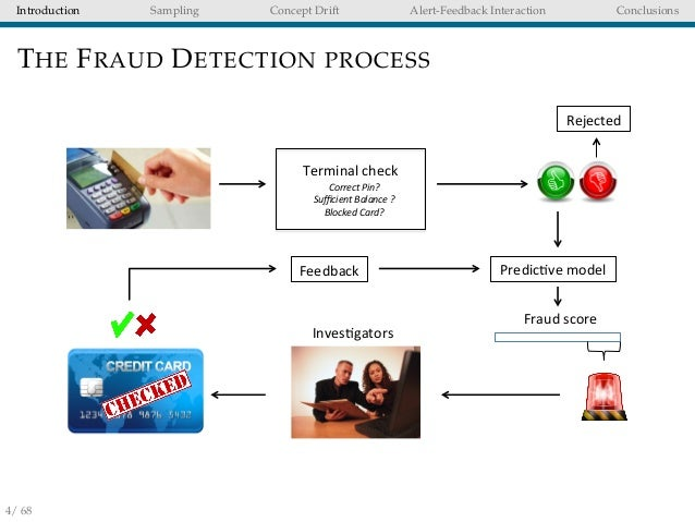 Credit card fraud detection using genetic