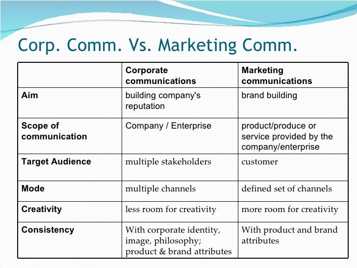 Public Relations Management Session 2 Corporate Communications An…