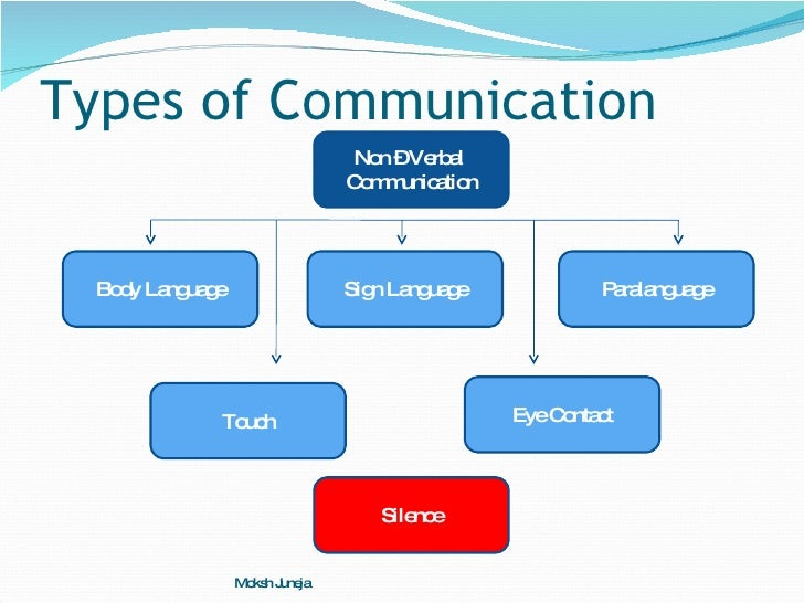different types of communication in pinters Communication can be categorized into three basic types: (1) verbal communication, in which you listen to a person to understand their meaning (2) written communication, in which you read their meaning and (3) nonverbal communication, in which you observe a person and infer meaning each has its own advantages,.