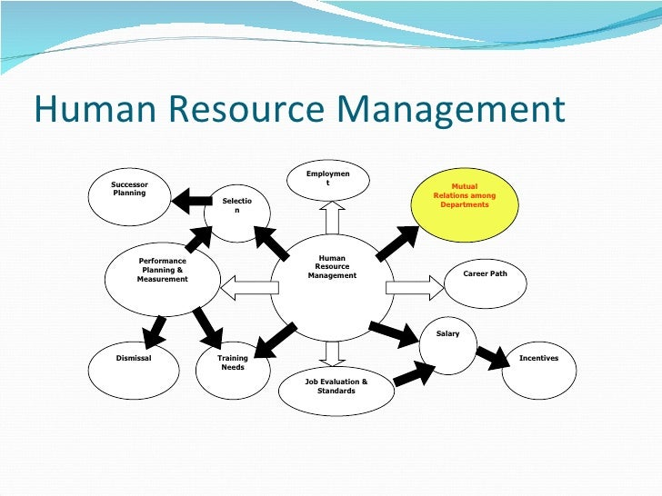 "human relations management This is ""human relations theories"",  now that we've explore some of the theoretical underpinnings of the human relations approach to management,."