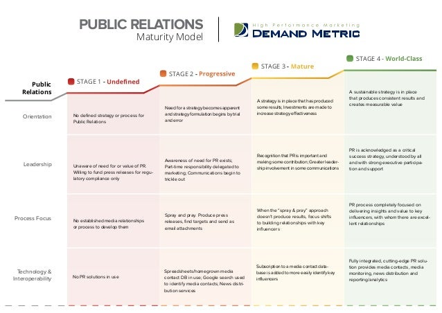 PUBLIC RELATIONS Maturity Model Orientation STAGE 1 - Undefined STAGE 2 - Progressive STAGE 3 - Mature STAGE 4 - World-Cla...
