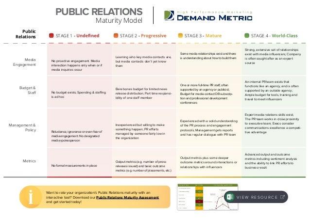 Public Relations Maturity Model Slide 2