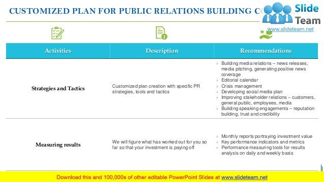 CUSTOMIZED PLAN FOR PUBLIC RELATIONS BUILDING CONTD…. Activities Description Recommendations Strategies and Tactics Custom...