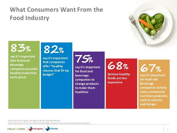 Best Food And Beverage Companies