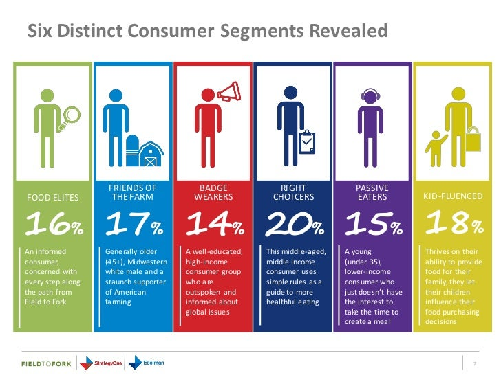consumer segmentation Why customer segmentation is important on corporate blog   it's no secret that  some customers are more profitable than others but to be.