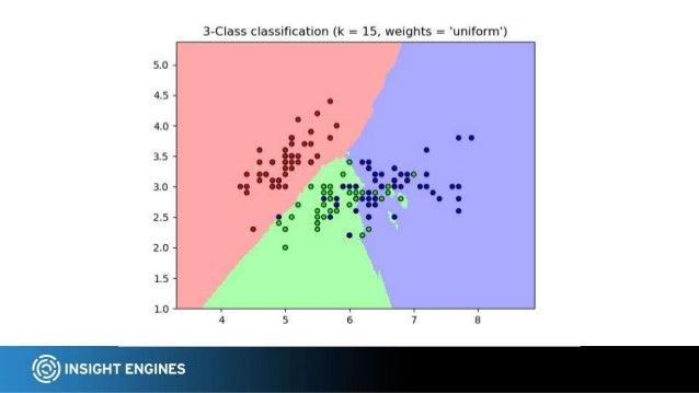 ● Spam vs Ham ● Sentiment & Opinion analysis: positive vs negative ● Fraud Real World Classification