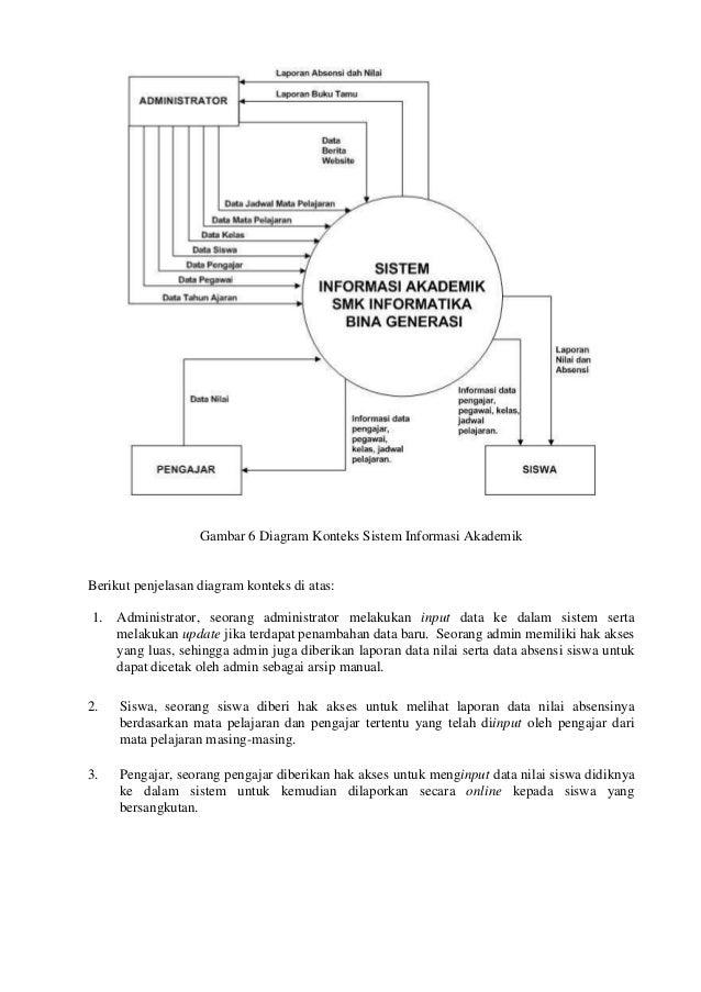 Publikasi 081122082 8 gambar 6 diagram konteks ccuart Choice Image