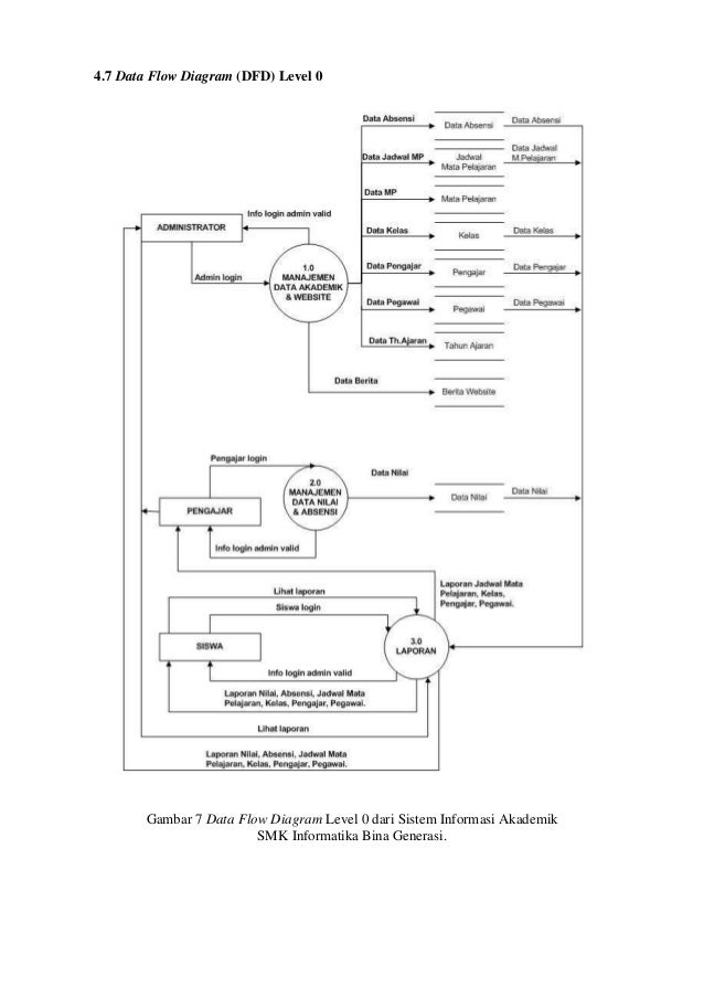 Publikasi 081122082 9 47 data flow diagram dfd level 0 ccuart Images