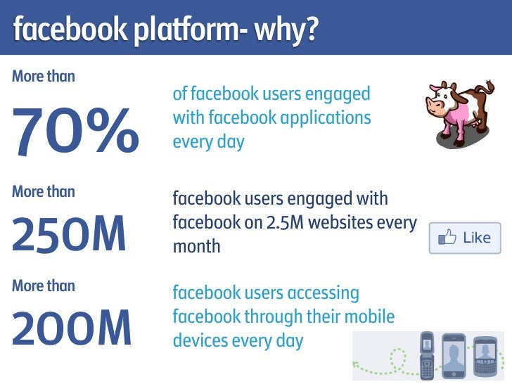 facebook platform- why?More than            of facebook users engaged70%         with facebook applications            eve...
