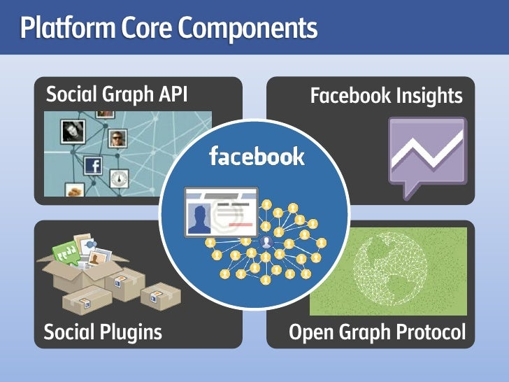 Platform Core Components  Social Graph API     Facebook Insights Social Plugins      Open Graph Protocol
