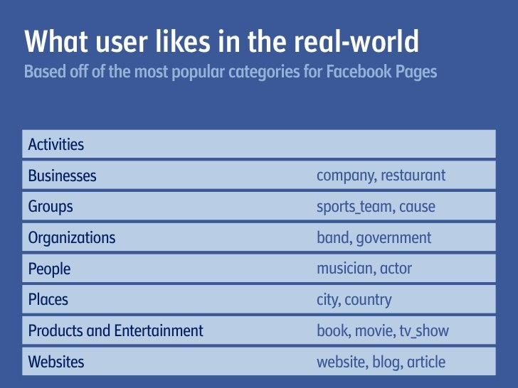 What user likes in the real-worldBased off of the most popular categories for Facebook PagesActivitiesBusinesses          ...