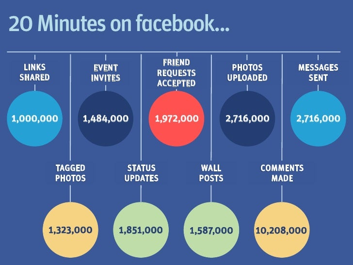 20 Minutes on facebook...                                    FRIEND  LINKS             EVENT                              ...