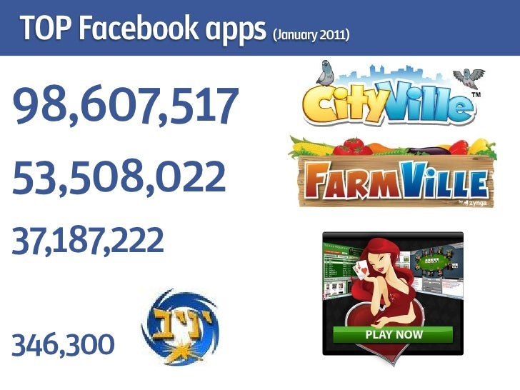 What makes facebook apps so successful?   Social                 Competitiveness               Simple  Viral              ...