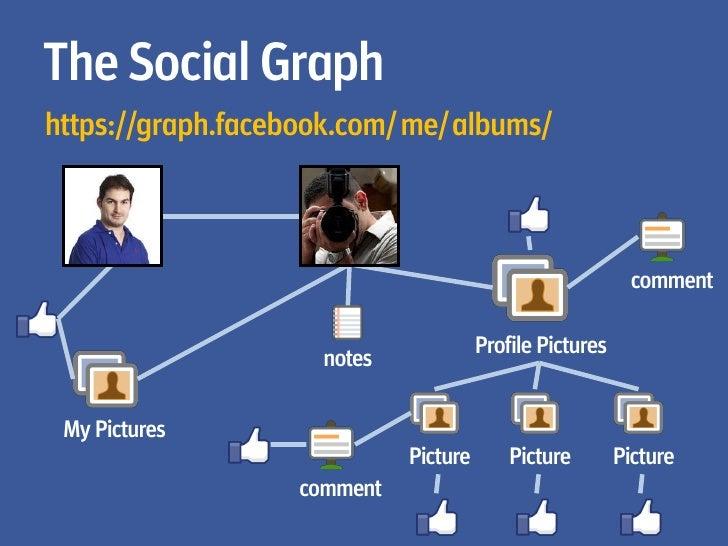 Relationships          https://graph.facebook.com/lidan/friends          https://graph.facebook.com/lidan/photos          ...