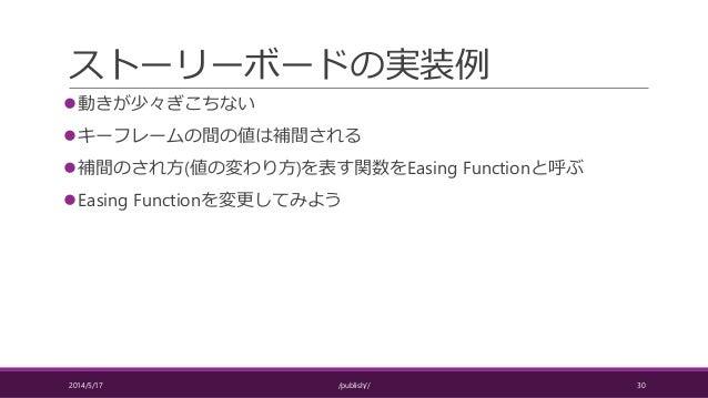 ストーリーボードの実装例 動きが少々ぎこちない キーフレームの間の値は補間される 補間のされ方(値の変わり方)を表す関数をEasing Functionと呼ぶ Easing Functionを変更してみよう 2014/5/17 /pub...