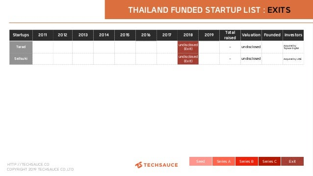 HTTP://TECHSAUCE.CO COPYRIGHT 2019 TECHSAUCE CO.,LTD Seed Series A Series B Series C Exit THAILAND FUNDED STARTUP LIST : E...