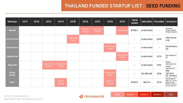 HTTP://TECHSAUCE.CO COPYRIGHT 2019 TECHSAUCE CO.,LTD Seed Series A Series B Series C Exit THAILAND FUNDED STARTUP LIST : S...