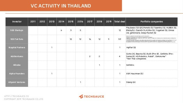 HTTP://TECHSAUCE.CO COPYRIGHT 2019 TECHSAUCE CO.,LTD VC ACTIVITY IN THAILAND Investor 2011 2012 2013 2014 2015 2016 2017 2...