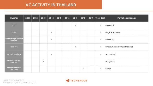 HTTP://TECHSAUCE.CO COPYRIGHT 2019 TECHSAUCE CO.,LTD Investor 2011 2012 2013 2014 2015 2016 2017 2018 2019 Total deal Port...