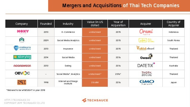 HTTP://TECHSAUCE.CO COPYRIGHT 2019 TECHSAUCE CO.,LTD Company Founded Industry Value (in US dollar) Year of Acquisition Acq...