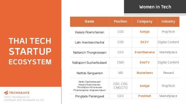HTTP://TECHSAUCE.CO COPYRIGHT 2019 TECHSAUCE CO.,LTD Name Position Company Industry Kesara Roemcharoen COO Somjai PropTech...