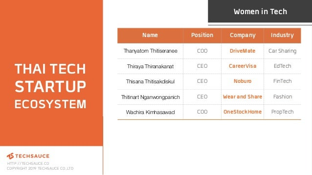 HTTP://TECHSAUCE.CO COPYRIGHT 2019 TECHSAUCE CO.,LTD Name Position Company Industry Thanyatorn Thitiseranee COO DriveMate ...
