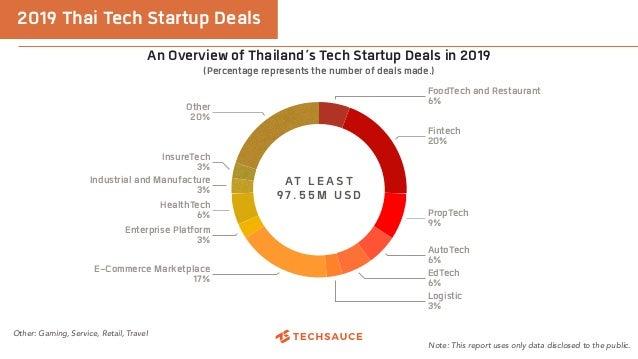 AT LEAST 97.55M USD Other 20% InsureTech 3% Industrial and Manufacture 3% HealthTech 6% Enterprise Platform 3% E-Commerce ...