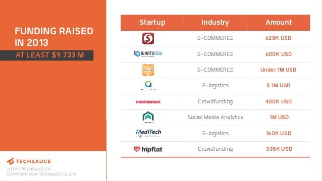 HTTP://TECHSAUCE.CO COPYRIGHT 2019 TECHSAUCE CO.,LTD FUNDING RAISED IN 2013 Startup Industry Amount E-COMMERCE 628K USD E-...
