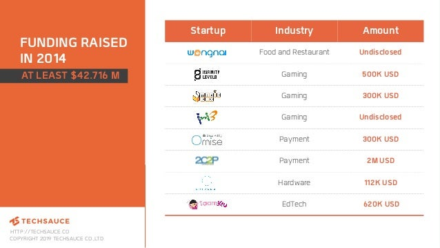HTTP://TECHSAUCE.CO COPYRIGHT 2019 TECHSAUCE CO.,LTD FUNDING RAISED IN 2014 Startup Industry Amount Food and Restaurant Un...